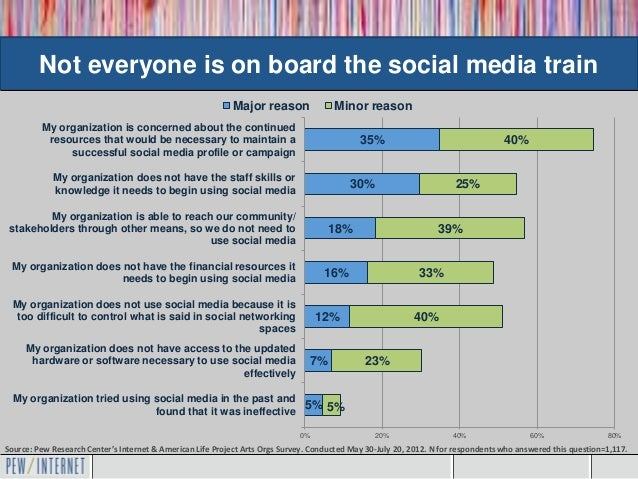 Not everyone is on board the social media train                                                            Major reason   ...
