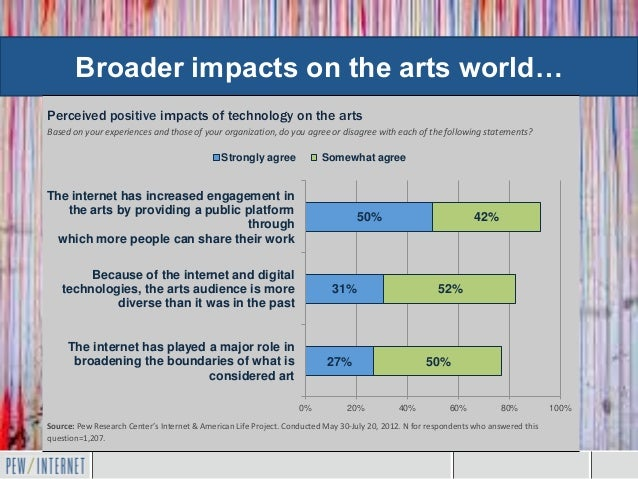 Broader impacts on the arts world…Perceived positive impacts of technology on the artsBased on your experiences and those ...