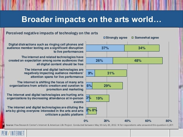 Broader impacts on the arts world…Perceived negative impacts of technology on the arts                                    ...