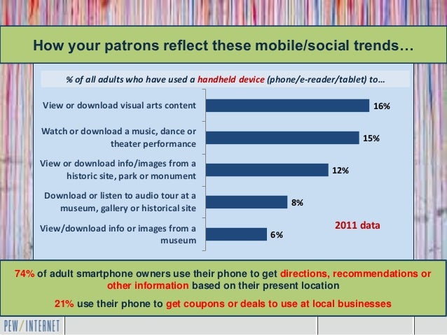 How your patrons reflect these mobile/social trends…           % of all adults who have used a handheld device (phone/e-re...