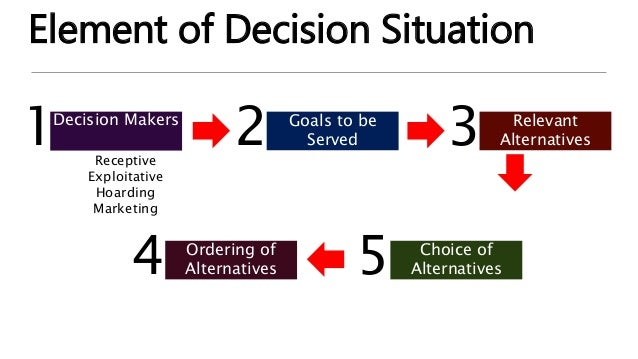 The Decision-Making Process Identify existing problem List alternative problem solutions Select most beneficial alternativ...