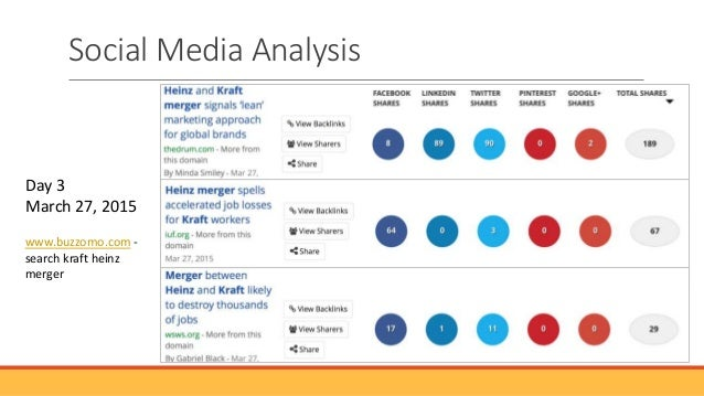 heinz analysis Wikiwealth offers a comprehensive swot analysis of heinz (hnz) our free research report includes heinz's strengths, weaknesses, opportunities, and threats.