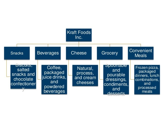 technical resources for kraft foods Commitment to the kraft foods sustainability programme substantially reducing   ties, technical resources and exactly the right mindset in their approach to a.