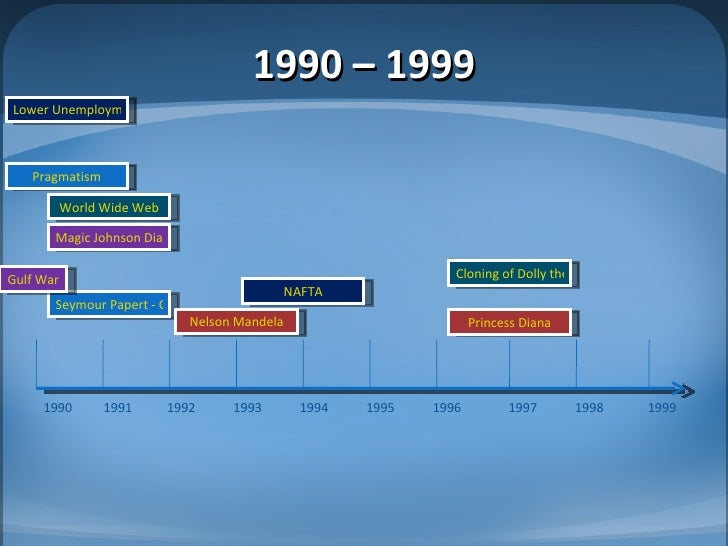 Cash For Clunkers >> Kraft J Timeline