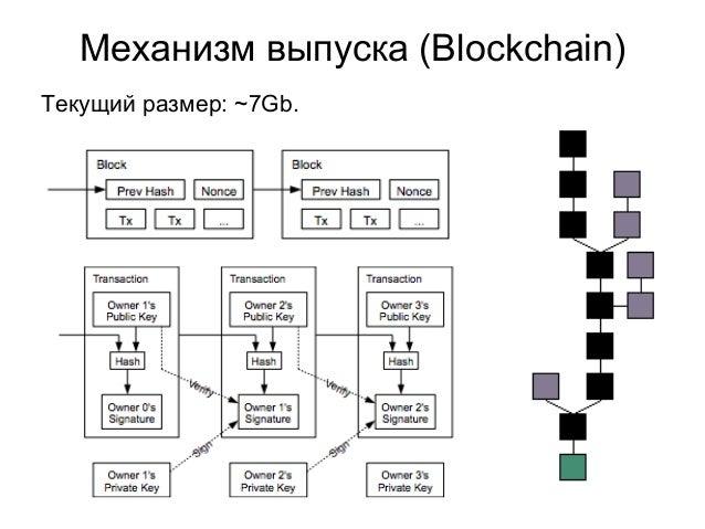 Механизм выпуска (Blockchain) Текущий размер: ~7Gb.