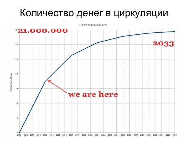 Количество денег в циркуляции