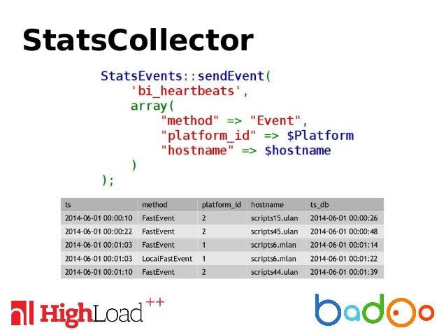 StatsCollector