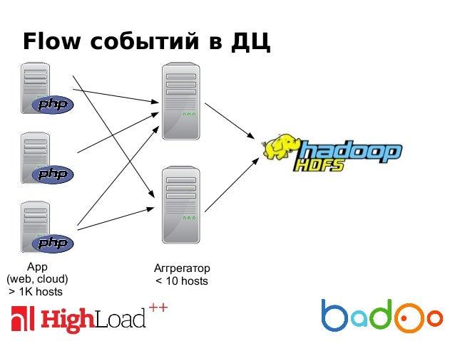 Обработка на Агрегаторе • запись в файлы (а-ля logrotate) • gzip • inotify • В случае недоступности HDFS — буфер на 24 часа