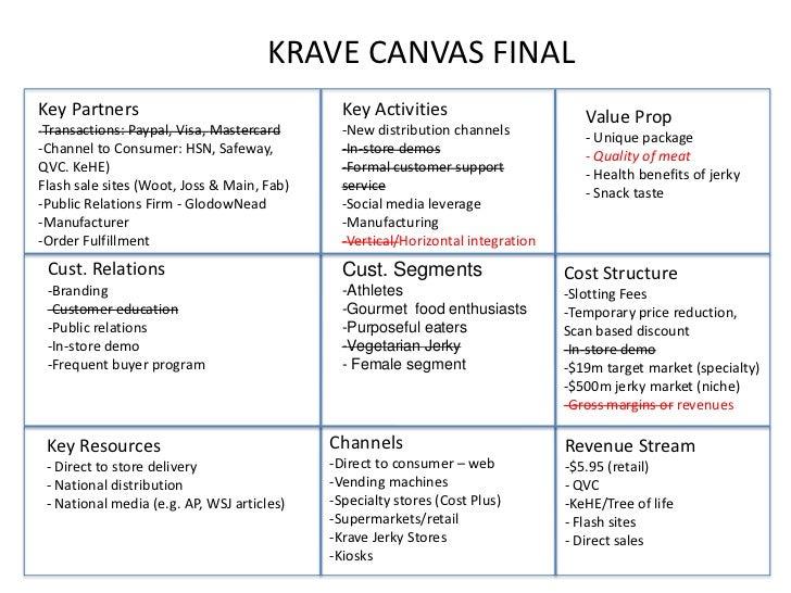KRAVE CANVAS FINALKey Partners                                  Key Activities                        Value Prop-Transacti...
