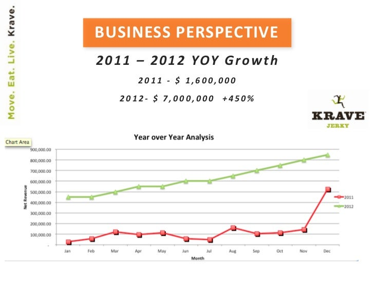 BUSINESS PERSPECTIVE2 0 1 1 – 2 0 1 2 YOY G r o w t h       2011 - $ 1,600,000    2012- $ 7,000,000 +450%
