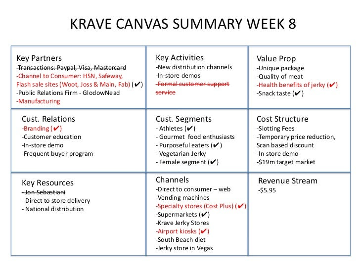 KRAVE CANVAS SUMMARY WEEK 8Key Partners                                    Key Activities                      Value Prop-...