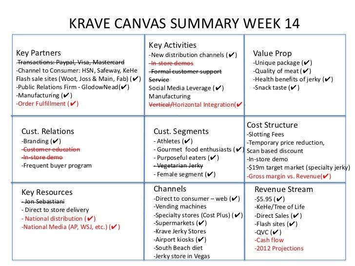 KRAVE CANVAS SUMMARY WEEK 14                                                Key ActivitiesKey Partners                    ...