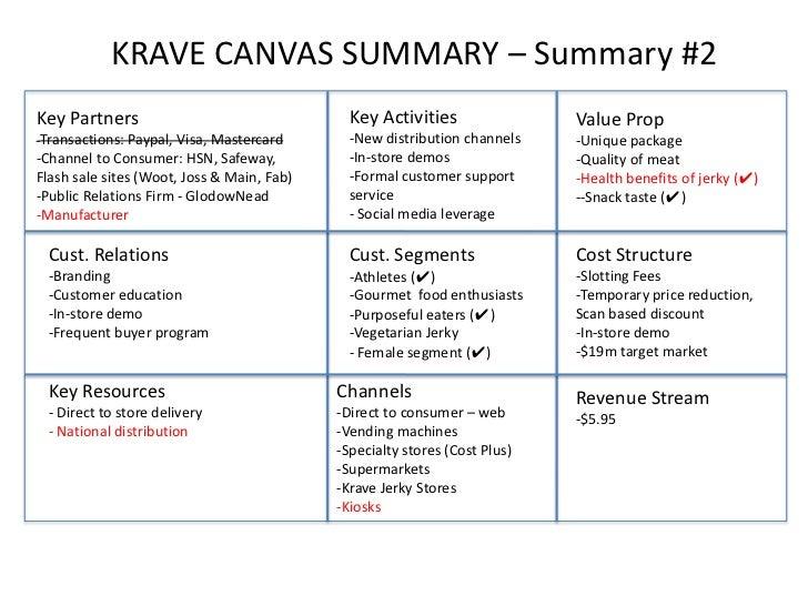 KRAVE CANVAS SUMMARY – Summary #2Key Partners                                  Key Activities                Value Prop-Tr...