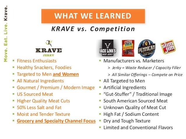 WHAT WE LEARNED KRAVE vs. Competition  Fitness Enthusiasts  Healthy Snackers, Foodies  Targeted to Men and Women  All ...