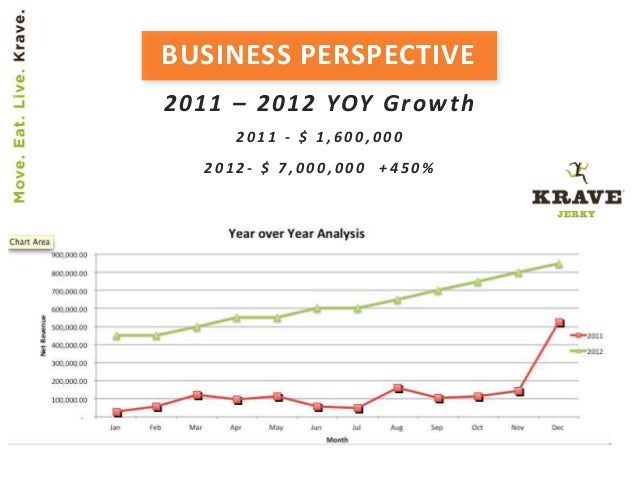 BUSINESS PERSPECTIVE 2011 – 2012 YOY Growth 2 0 1 1 - $ 1 , 6 0 0 , 0 0 0 2 0 1 2 - $ 7 , 0 0 0 , 0 0 0 + 4 5 0 %