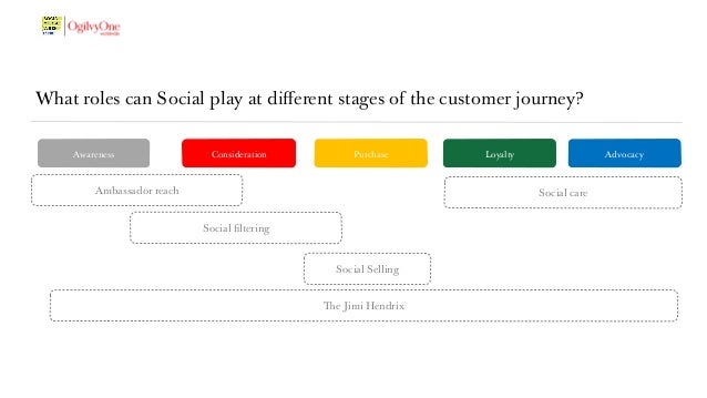 5 neglected ways to drive value across the customer journey Slide 3