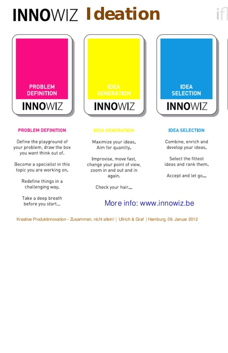 Ideation                                              More info: www.innowiz.beKreative Produktinnovation - Zusammen, nich...