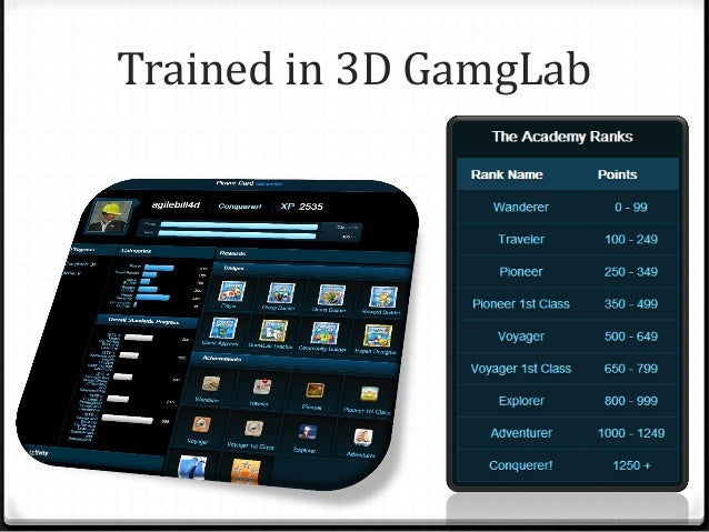 Trained in 3D GamgLab