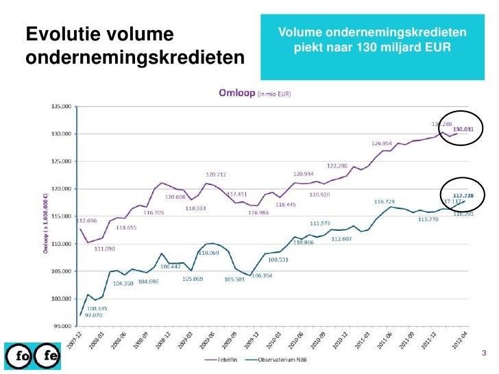 Kredietverlening aan ondernemingen – recente evolutie   1 juli 2012 Slide 3