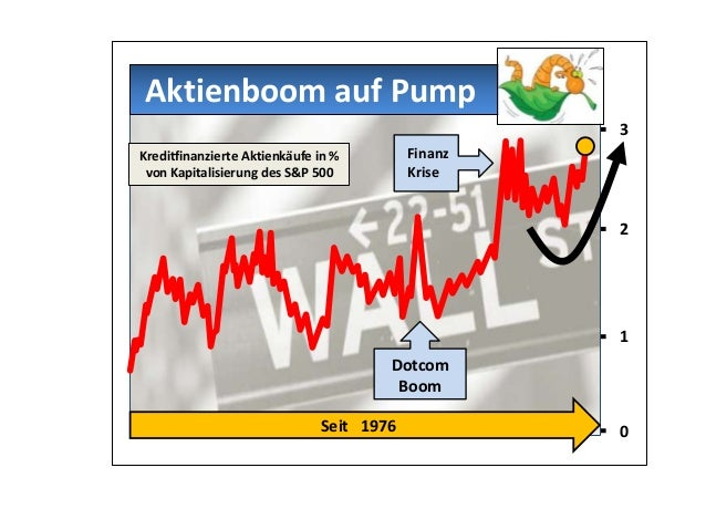 1 0 2 3 Aktienboom auf Pump Seit 1976 Kreditfinanzierte Aktienkäufe in % von Kapitalisierung des S&P 500 Dotcom Boom Finan...