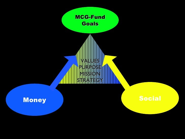 MCG-Fund          Goals               VALUES          PURPOSE          MISSION         STRATEGY   Money              Social