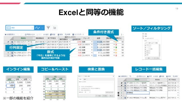 19 Excelと同等の機能 インライン編集 コピー&ペースト レコード一括編集 条件付き書式 数式 「今日」を基準にするような 動的な計算が可能 行列固定 ※一部の機能を紹介 検索と置換 ソート/フィルタリング