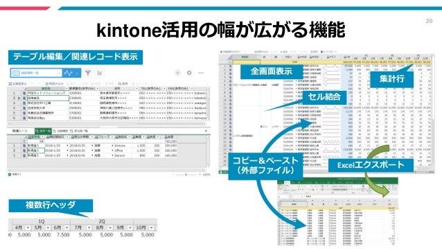 20 kintone活用の幅が広がる機能 全画面表示 集計行 複数行ヘッダ セル結合 テーブル編集/関連レコード表示 Excelエクスポートコピー&ペースト (外部ファイル)