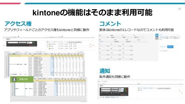 23 kintoneの機能はそのまま利用可能 アクセス権 通知 コメント 実体はkintoneの1レコードなのでコメントも利用可能 条件通知も同様に動作 アプリやフィールドごとのアクセス権もkintoneと同様に動作