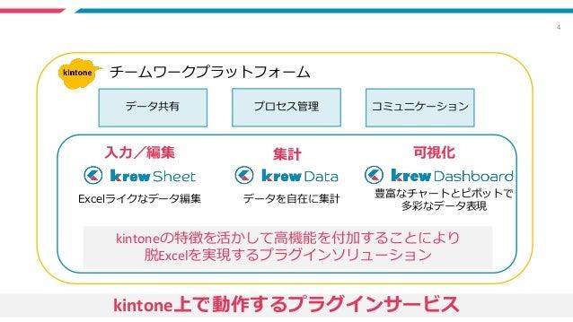4 データを自在に集計 豊富なチャートとピボットで 多彩なデータ表現 Excelライクなデータ編集 入力/編集 可視化集計 チームワークプラットフォーム データ共有 プロセス管理 コミュニケーション kintoneの特徴を活かして高機能を付加す...