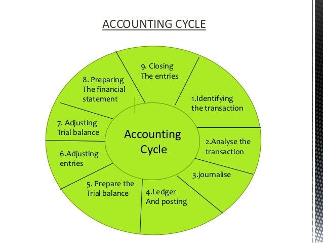 the importance of accounting cycles Just as french is considered the language of love, accounting is considered the language of business in this lesson, you will learn exactly what.