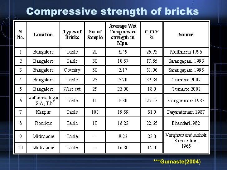 Krishna Final Overall Ppt 2 Eccentrically Loaded Masonry