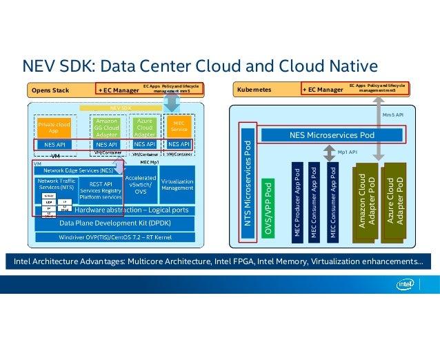 Enabling Multi-access Edge Computing (MEC) Platform-as-a