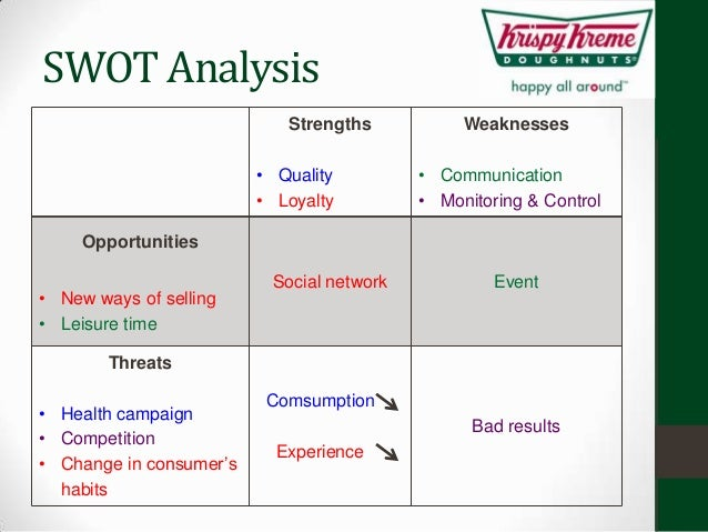 internal and external analysis of franchise Q: what is a swot analysis, and how can it help me a: marketing is probably the most fun aspect of small-business management it involves direct communication with your customers and clients and allows you the opportunity to share what you bring to the marketplace in a creative way.