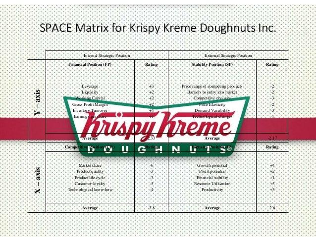 bcg matrix krispy kreme Internal audit --- ife matrix avea case study on krispy kreme doughnuts, inc a case study on krispy kreme doughnuts essay krispy kreme case study krispy kreme scope the scope of this report is to analyze krispy kreme dounghnuts.