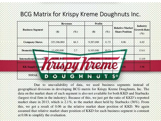 product positioning map for krispy kreme Position: our awesome new  as our back of house manager you will ensure delivery of the krispy kreme brand through high product quality:  site map .