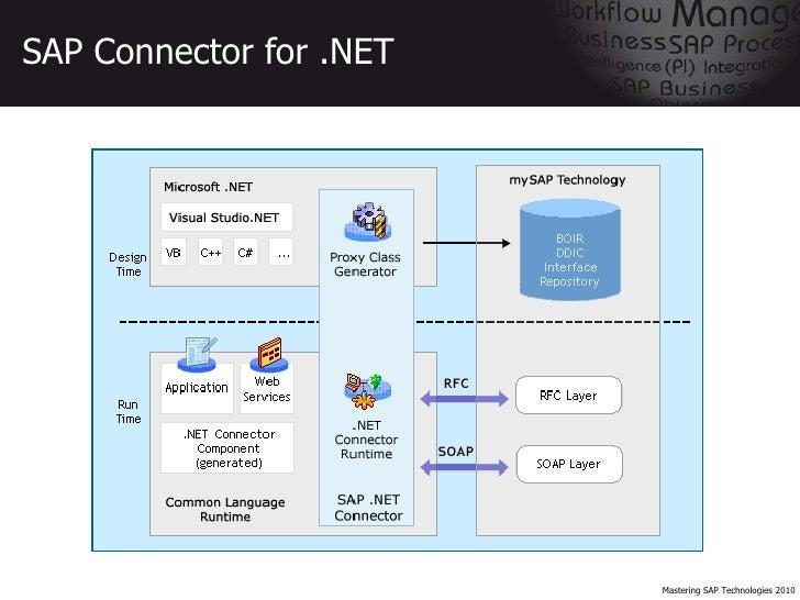 sap  microsoft interoperability tutorial