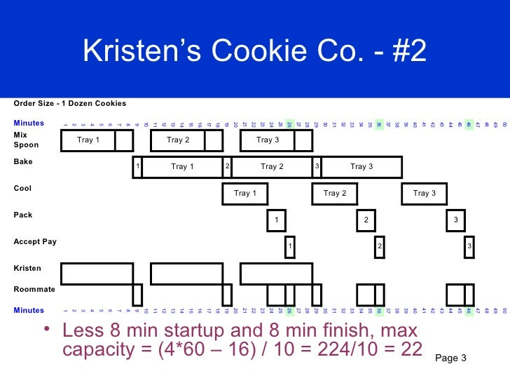 discussion on kristen s cookie co a The student is starting his or her own business, baking make-to-order cookies basic times of each operation are laid out and the student is asked to determine the consequences for the operating system.