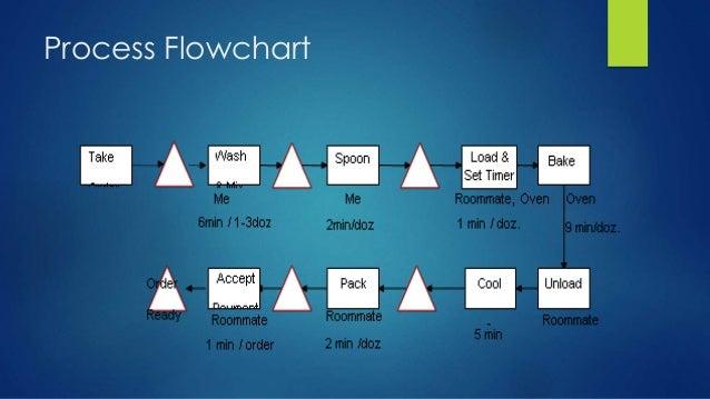 kristen s cookie company process flow diagram research paper rh lmessaylyav iktichaf info  Chocolate Process Flow Diagram