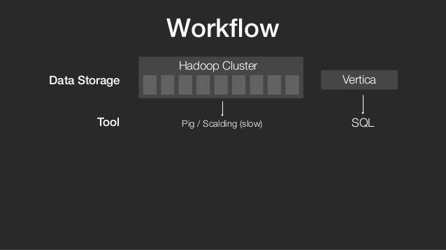 Hadoop Cluster  Vertica  Pig / Scalding (slow) SQL  Data Storage  Tool  Workflow