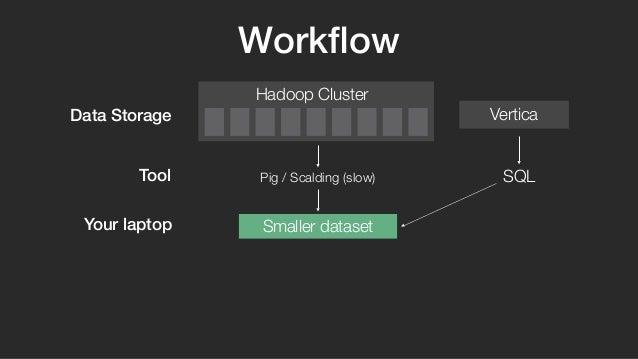 Workflow  Hadoop Cluster  Vertica  Pig / Scalding (slow) SQL  Data Storage  Tool  Your laptop Smaller dataset
