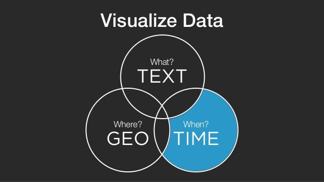 Visualize Data  What?  TEXT  Where? When?  GEO TIME
