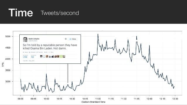 Time Tweets/second