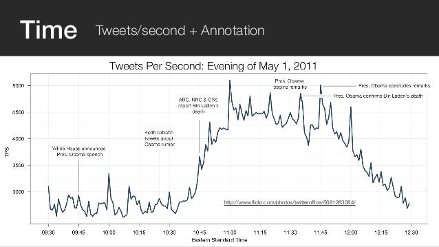 Time Tweets/second + Annotation  http://www.flickr.com/photos/twitteroffice/5681263084/