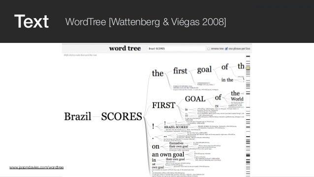 Text WordTree [Wattenberg & Viégas 2008]  www.jasondavies.com/wordtree  www.jasondavies.com/wordtree