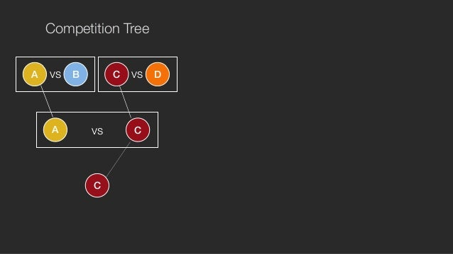 Competition Tree  vs vs  A B C D  vs + =  A C  C