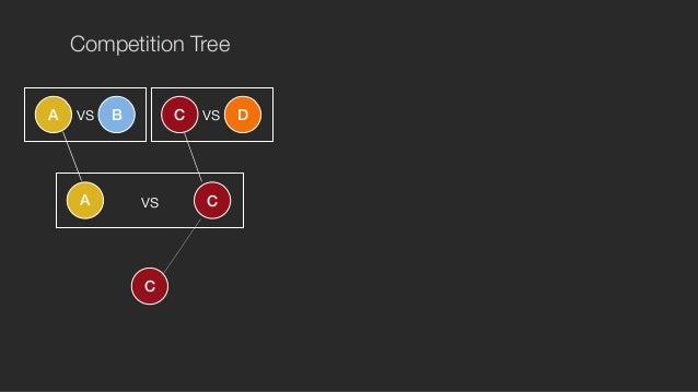 Competition Tree  vs vs  A B C D  vs + =  A C  C