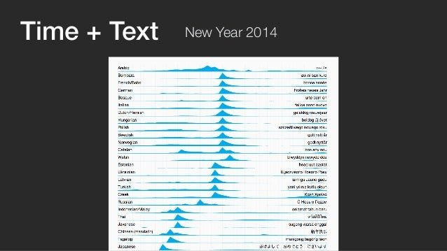 Time + Text + Geo (c) New Year 2014  twitter.github.io/interactive/newyear2014/