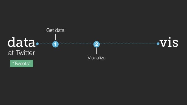 "vis  data  at Twitter  ""Tweets""  Get data  1  2  Visualize  Evaluate  3  Iterate!"