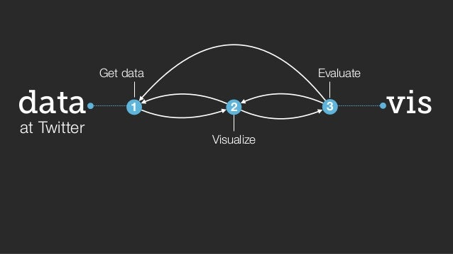 vis  data  at Twitter  Get data  1  2  Visualize  Evaluate  3  big data => small data  What? Where? When?