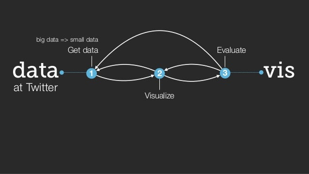 big data => small data self, peer, external  vis  data  at Twitter  Get data  1  2  Visualize  Evaluate  3  What? Where? W...